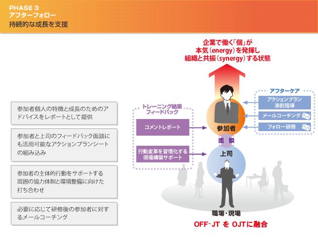 PHASE3.アフターフォロー 「継続的な成長を支援」